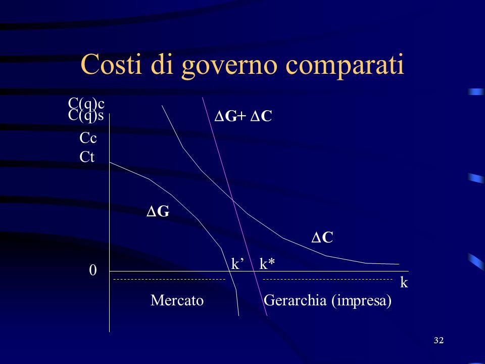 32 Costi di governo comparati Ct Cc 0 k G k MercatoGerarchia (impresa) C G+ C k* C(q)c C(q)s