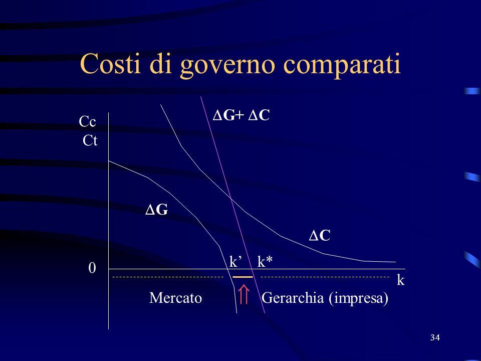 34 Costi di governo comparati Ct Cc 0 k G k MercatoGerarchia (impresa) C G+ C k*