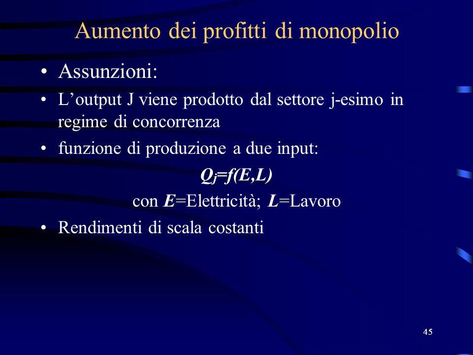45 Aumento dei profitti di monopolio Assunzioni: Loutput J viene prodotto dal settore j-esimo in regime di concorrenza funzione di produzione a due in