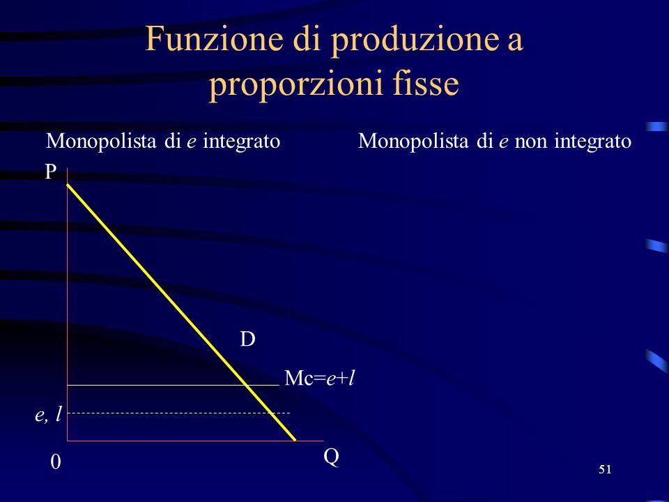 51 Funzione di produzione a proporzioni fisse Monopolista di e integratoMonopolista di e non integrato Mc=e+l e, l 0 Q P D