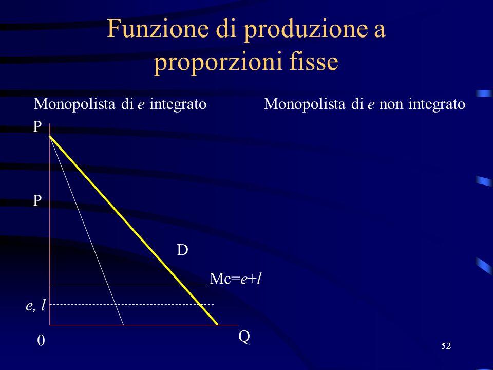 52 Funzione di produzione a proporzioni fisse Monopolista di e integratoMonopolista di e non integrato Mc=e+l e, l 0 Q P D P