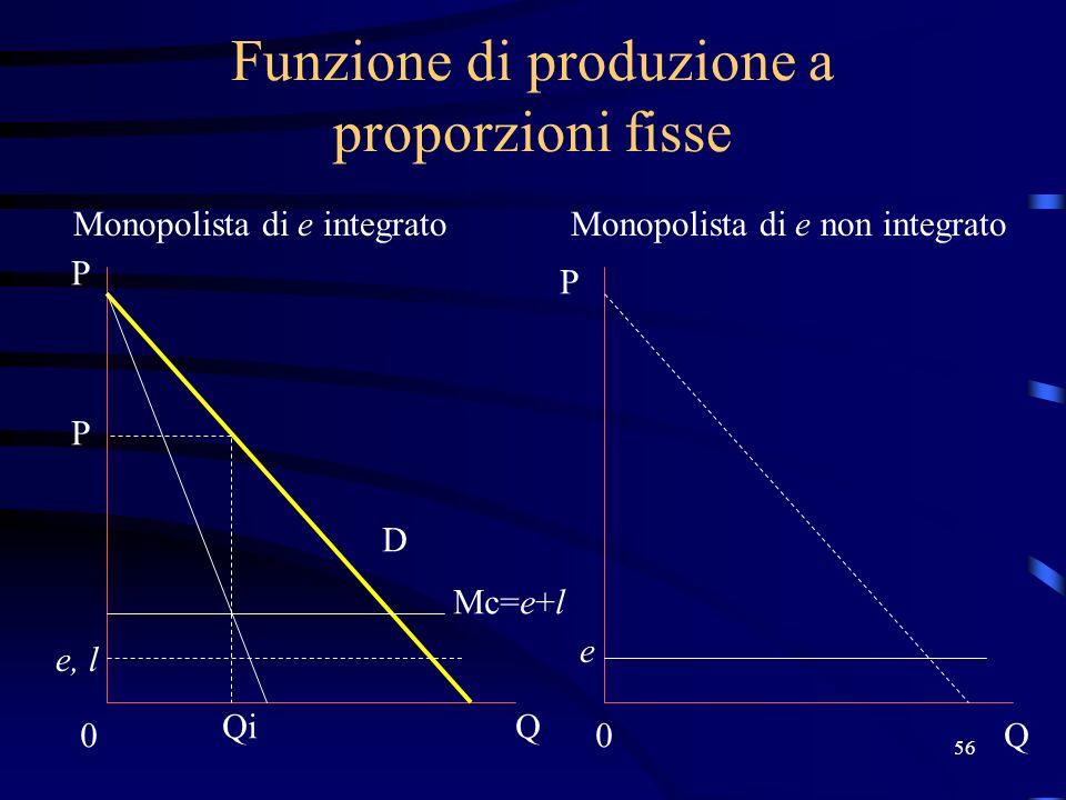 56 Funzione di produzione a proporzioni fisse Monopolista di e integratoMonopolista di e non integrato Mc=e+l e, l 0 Q P P 0Q D Qi P e