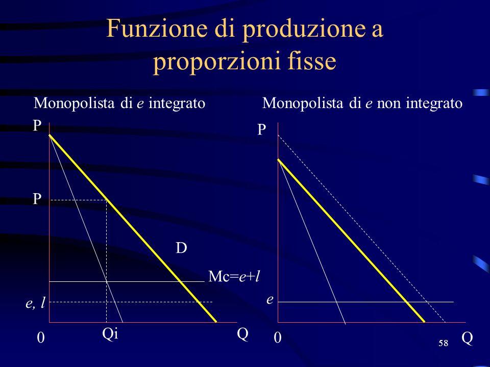 58 Funzione di produzione a proporzioni fisse Monopolista di e integratoMonopolista di e non integrato Mc=e+l e, l 0 Q P P 0Q D Qi P e