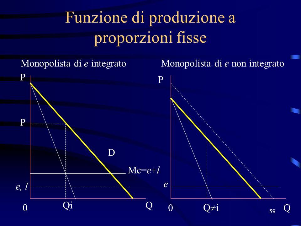 59 Funzione di produzione a proporzioni fisse Monopolista di e integratoMonopolista di e non integrato Mc=e+l e, l 0 Q P P 0Q D Qi P e