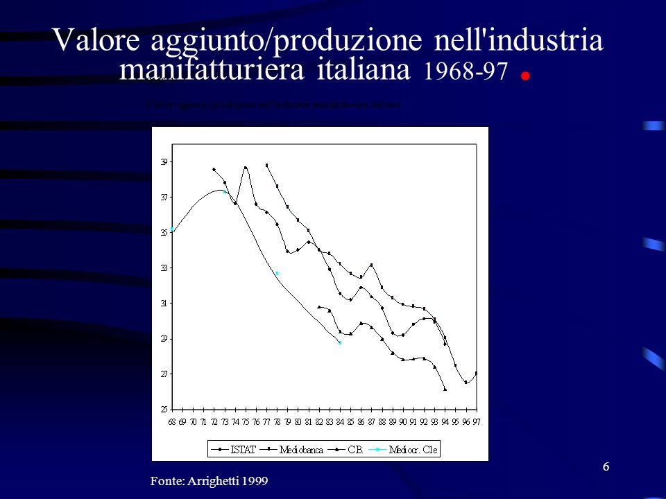 6 Valore aggiunto/produzione nell'industria manifatturiera italiana 1968-97. Fonte: Arrighetti 1999