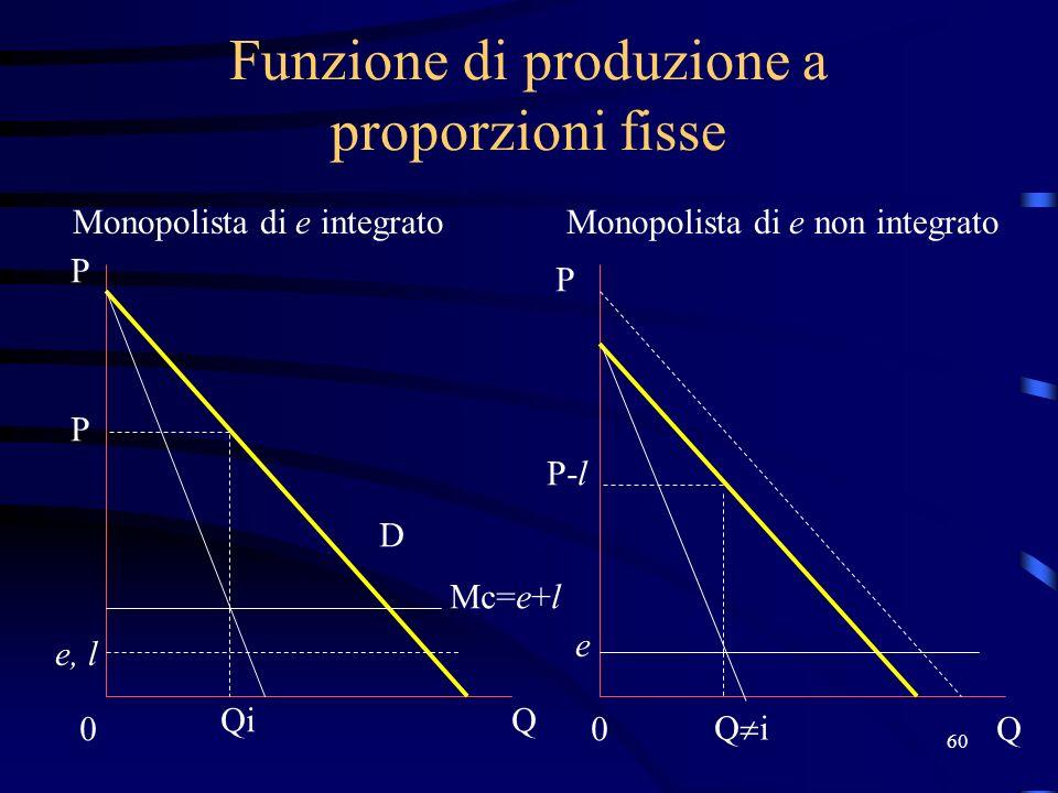 60 Funzione di produzione a proporzioni fisse Monopolista di e integratoMonopolista di e non integrato Mc=e+l e, l 0 Q P P 0Q D Qi P P-l e