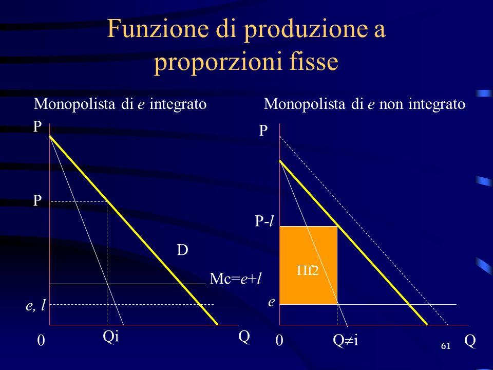 61 Funzione di produzione a proporzioni fisse Monopolista di e integratoMonopolista di e non integrato Mc=e+l e, l 0 Q P P 0Q D Qi P P-l e f2
