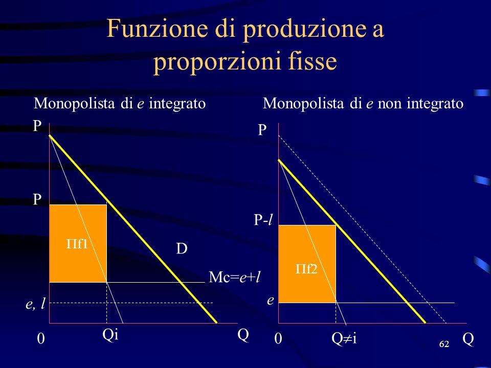62 f1 Funzione di produzione a proporzioni fisse Monopolista di e integratoMonopolista di e non integrato Mc=e+l e, l 0 Q P P 0Q D Qi P P-l e f2