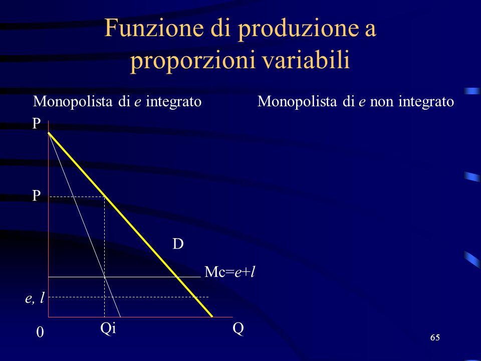 65 Funzione di produzione a proporzioni variabili Monopolista di e integratoMonopolista di e non integrato Mc=e+l e, l 0 Q P D Qi P