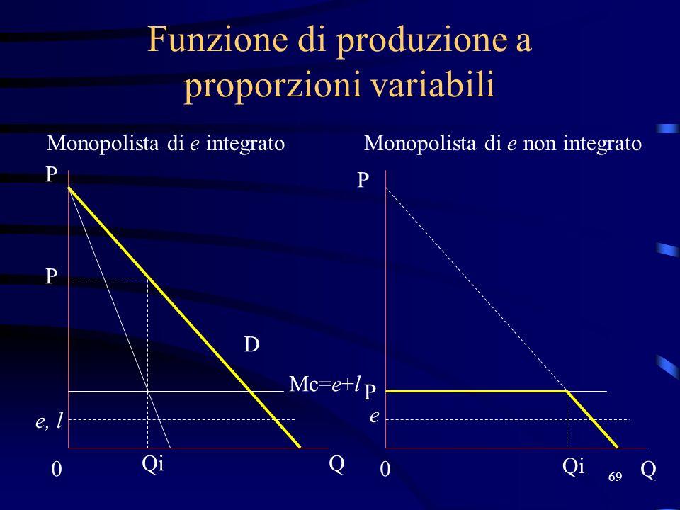 69 Funzione di produzione a proporzioni variabili Monopolista di e integratoMonopolista di e non integrato Mc=e+l e, l 0 Q P P 0Q D Qi QiQi P P e