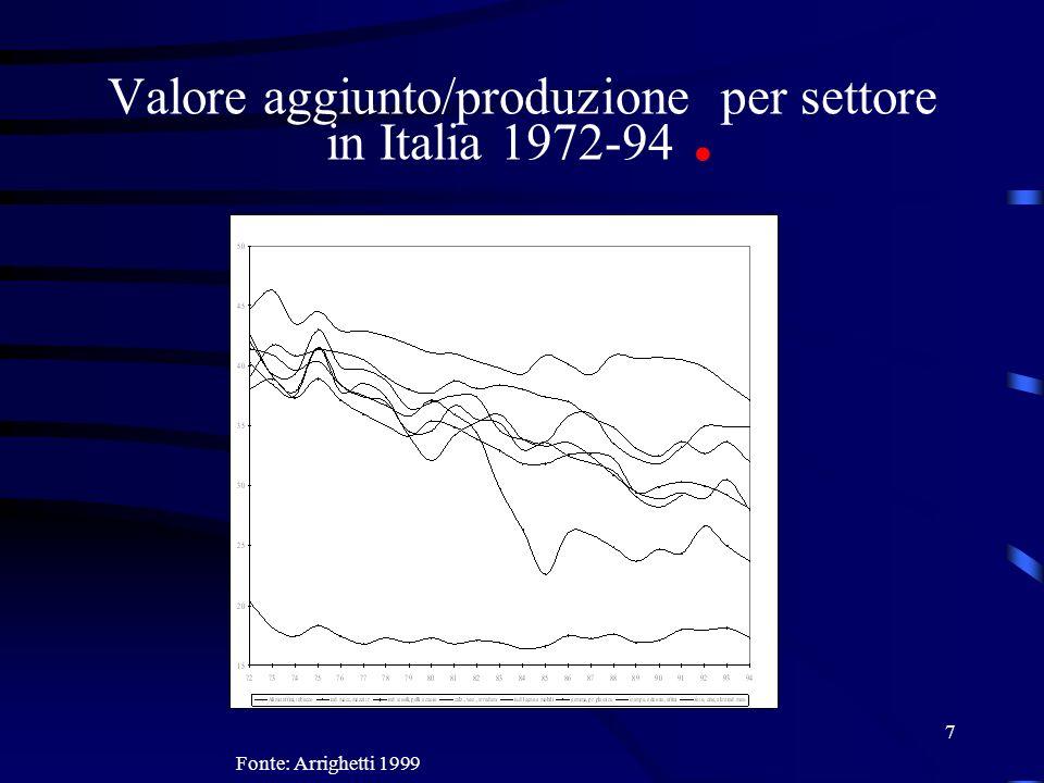7 Valore aggiunto/produzione per settore in Italia 1972-94. Fonte: Arrighetti 1999