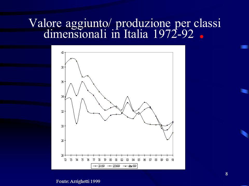 8 Valore aggiunto/ produzione per classi dimensionali in Italia 1972-92. Fonte: Arrighetti 1999