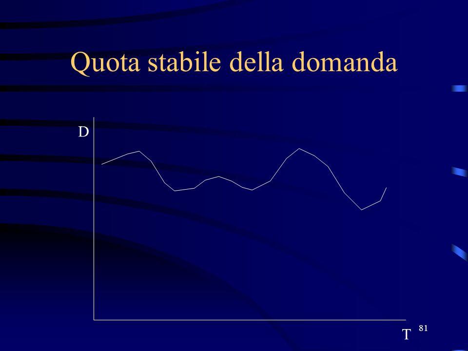 81 Quota stabile della domanda T D