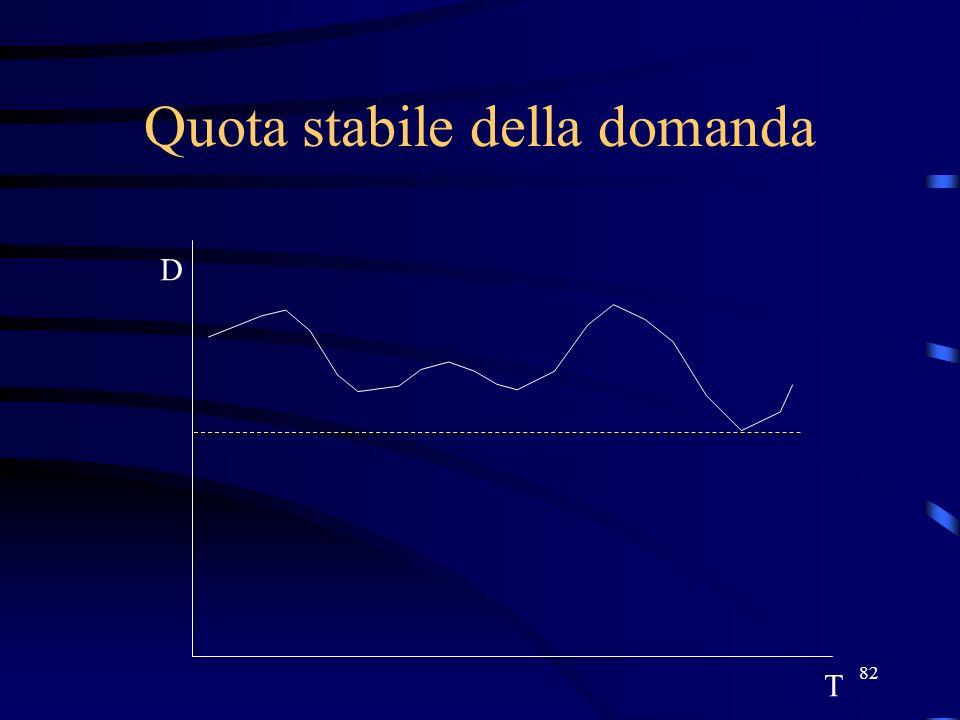 82 Quota stabile della domanda T D