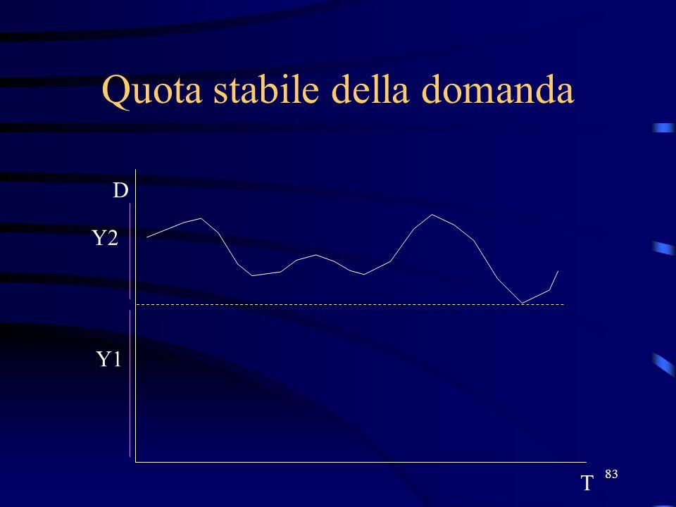 83 Quota stabile della domanda T D Y2 Y1