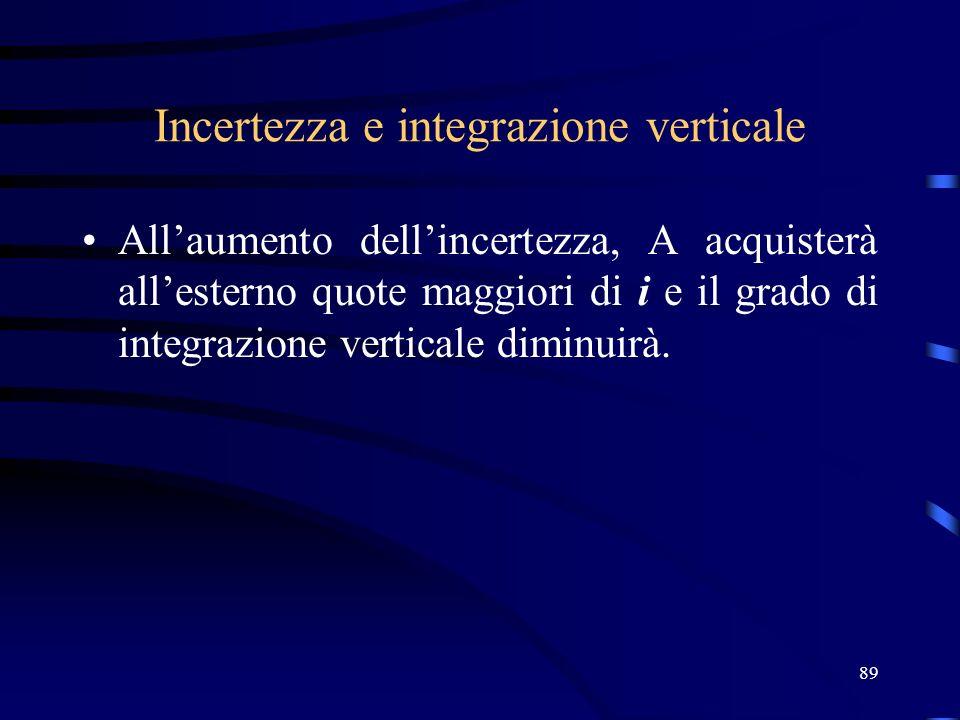 89 Incertezza e integrazione verticale Allaumento dellincertezza, A acquisterà allesterno quote maggiori di i e il grado di integrazione verticale dim