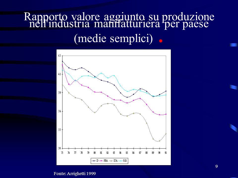 9 Rapporto valore aggiunto su produzione nell'industria manifatturiera per paese (medie semplici). Fonte: Arrighetti 1999