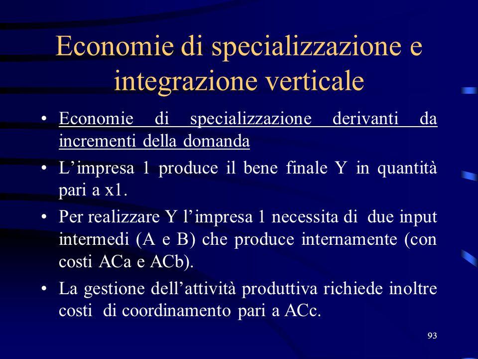 93 Economie di specializzazione e integrazione verticale Economie di specializzazione derivanti da incrementi della domanda Limpresa 1 produce il bene