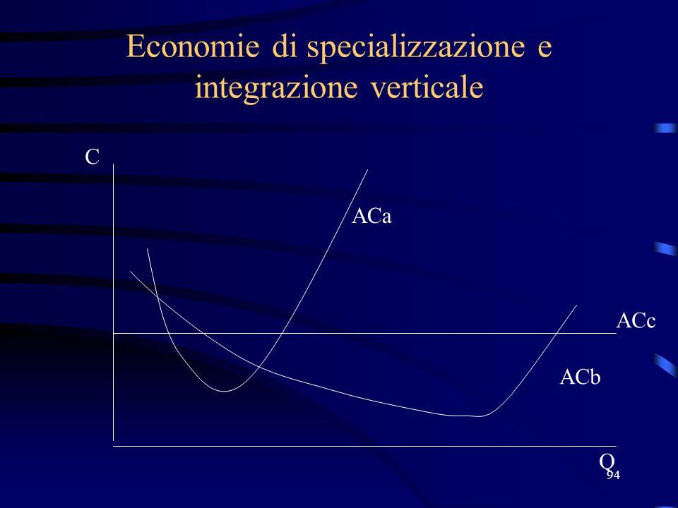 94 Economie di specializzazione e integrazione verticale C Q ACa ACb ACc
