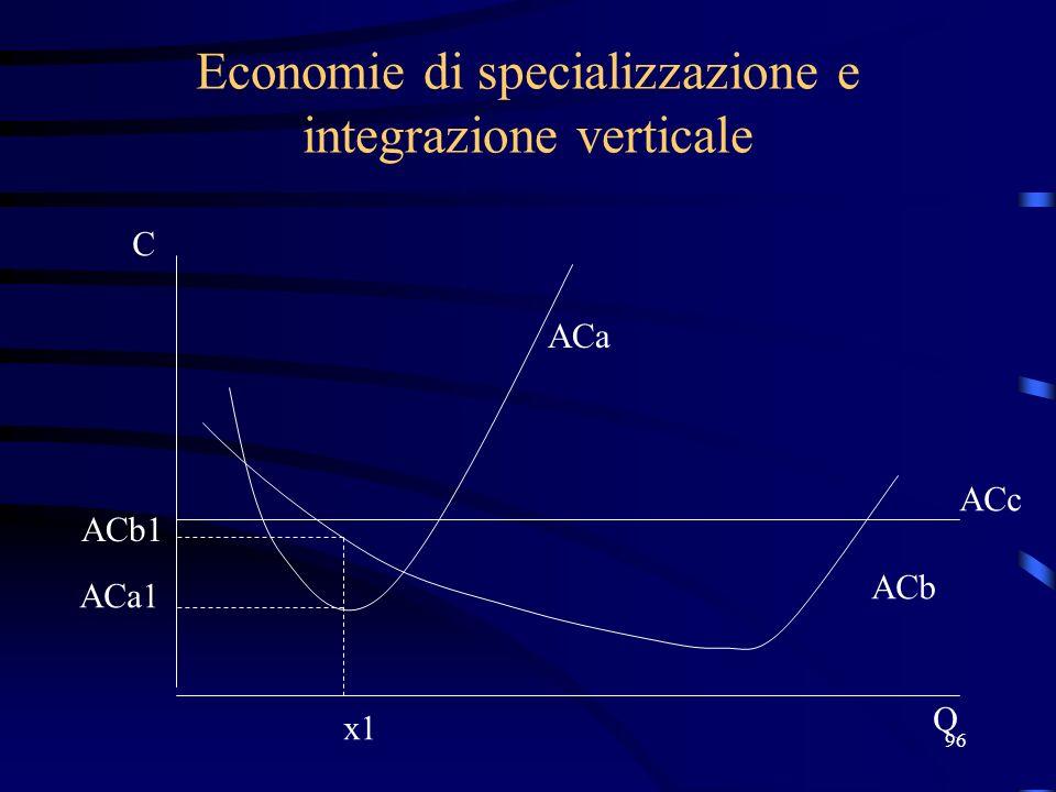 96 Economie di specializzazione e integrazione verticale x1 ACb1 C Q ACa1 ACa ACb ACc