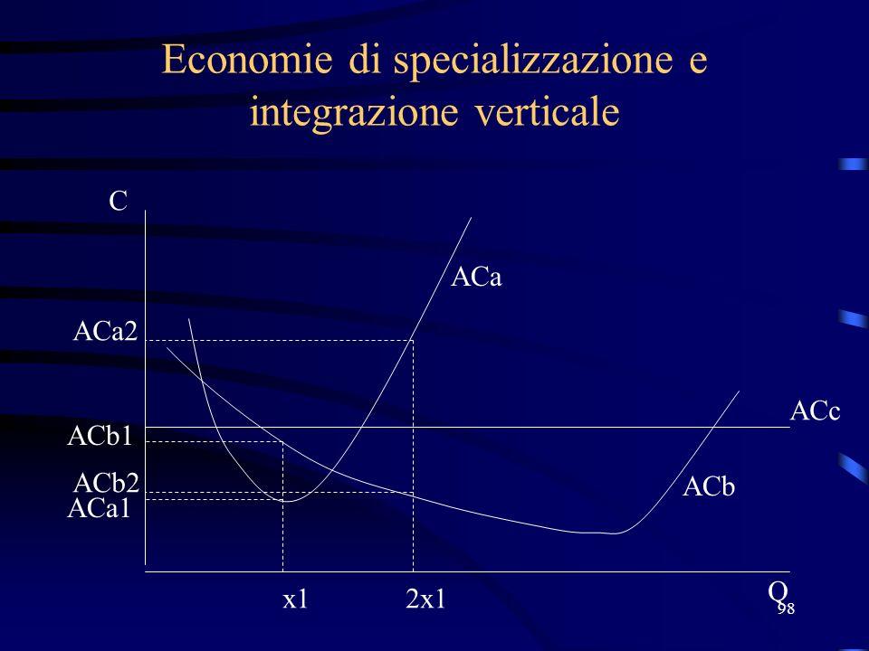 98 Economie di specializzazione e integrazione verticale x1 ACb1 C Q ACa1 ACa ACb ACc ACb2 ACa2 2x1