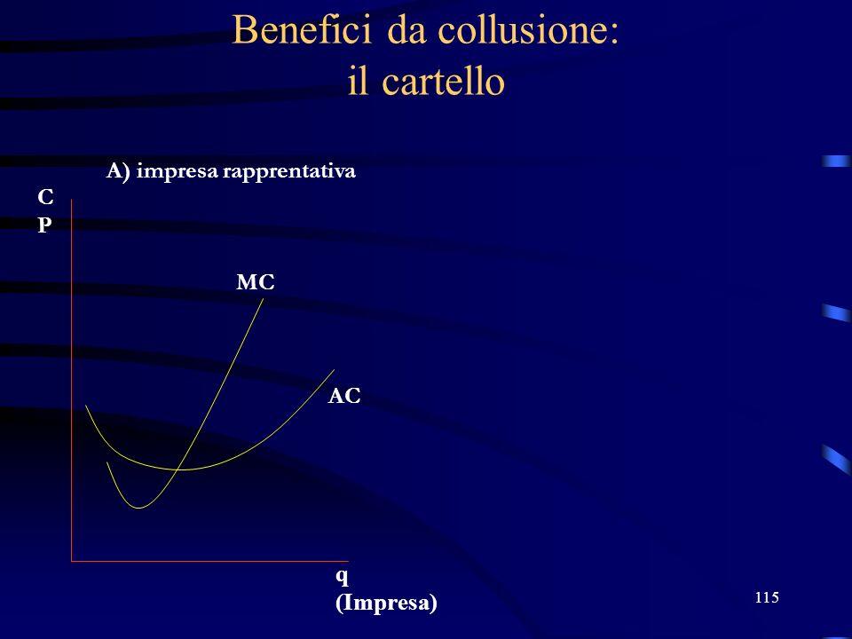 115 Benefici da collusione: il cartello A) impresa rapprentativa MC AC q (Impresa) CPCP