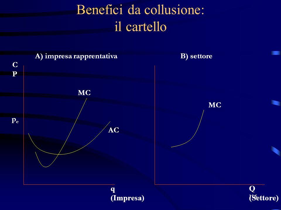 116 Benefici da collusione: il cartello pcpc A) impresa rapprentativaB) settore MC AC Q (Settore) q (Impresa) CPCP MC