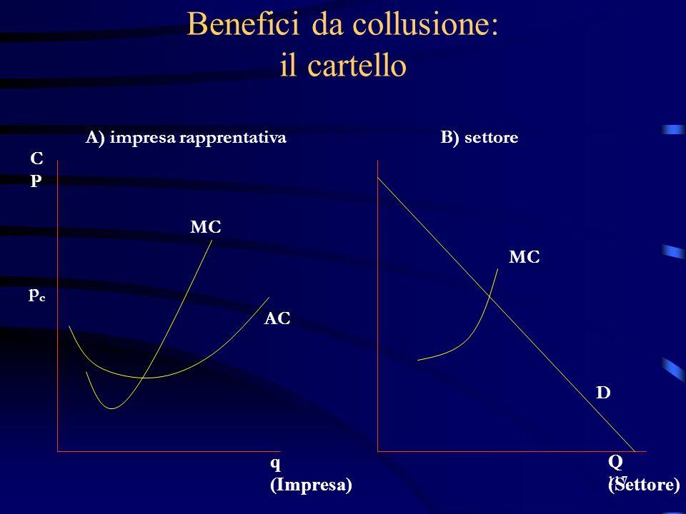 117 Benefici da collusione: il cartello pcpc A) impresa rapprentativaB) settore D MC AC Q (Settore) q (Impresa) CPCP MC