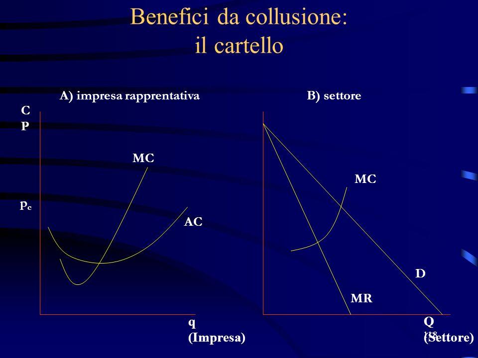 118 Benefici da collusione: il cartello pcpc A) impresa rapprentativaB) settore D MR MC AC Q (Settore) q (Impresa) CPCP MC