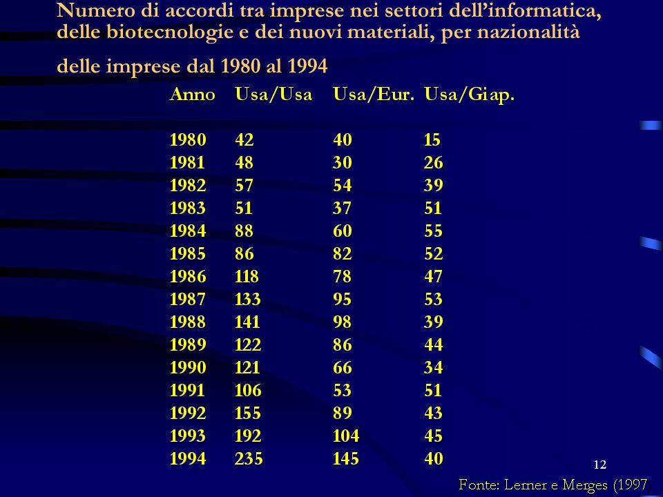 12 Numero di accordi tra imprese nei settori dellinformatica, delle biotecnologie e dei nuovi materiali, per nazionalità delle imprese dal 1980 al 199