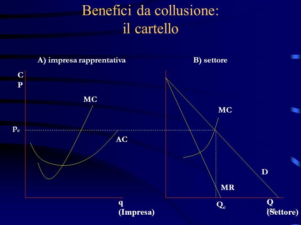 120 Benefici da collusione: il cartello pcpc A) impresa rapprentativaB) settore QcQc D MR MC AC Q (Settore) q (Impresa) MC CPCP