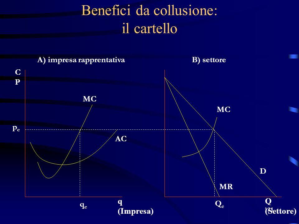 121 Benefici da collusione: il cartello pcpc qcqc A) impresa rapprentativaB) settore QcQc D MR MC AC Q (Settore) q (Impresa) MC CPCP
