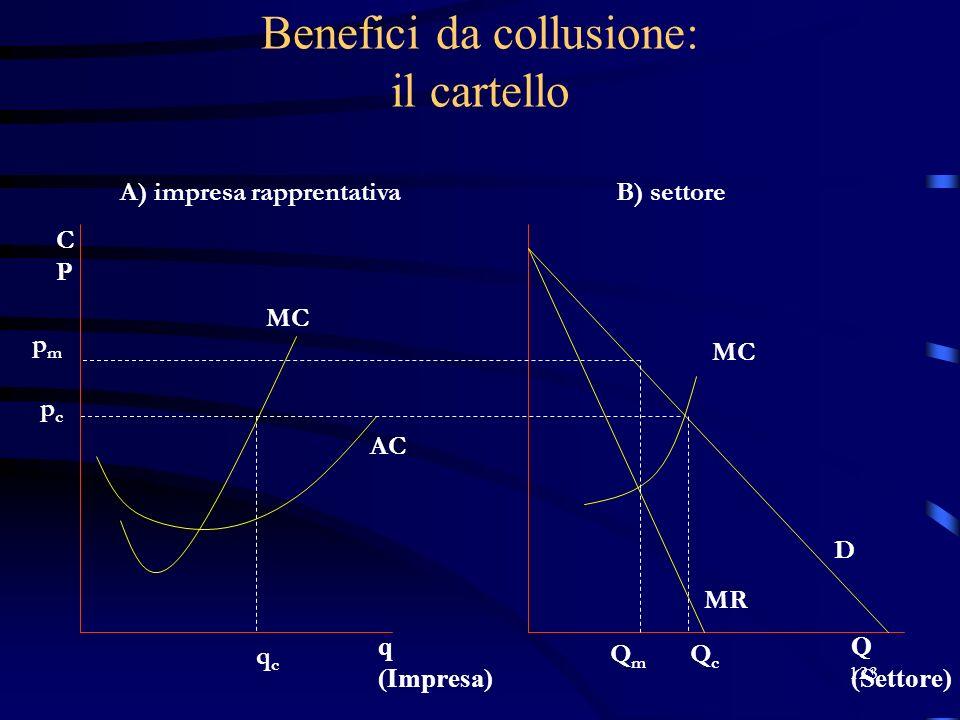 123 Benefici da collusione: il cartello pmpm pcpc qcqc A) impresa rapprentativaB) settore QmQm QcQc D MR MC AC Q (Settore) q (Impresa) CPCP MC