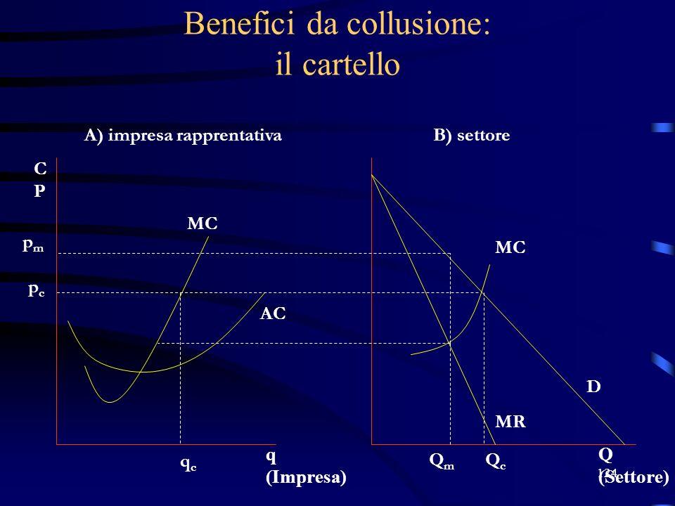 124 Benefici da collusione: il cartello pmpm pcpc qcqc A) impresa rapprentativaB) settore QmQm QcQc D MR MC AC Q (Settore) q (Impresa) CPCP MC