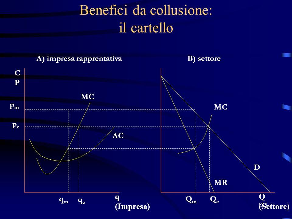 125 Benefici da collusione: il cartello pmpm pcpc qmqm qcqc A) impresa rapprentativaB) settore QmQm QcQc D MR MC AC Q (Settore) q (Impresa) CPCP MC