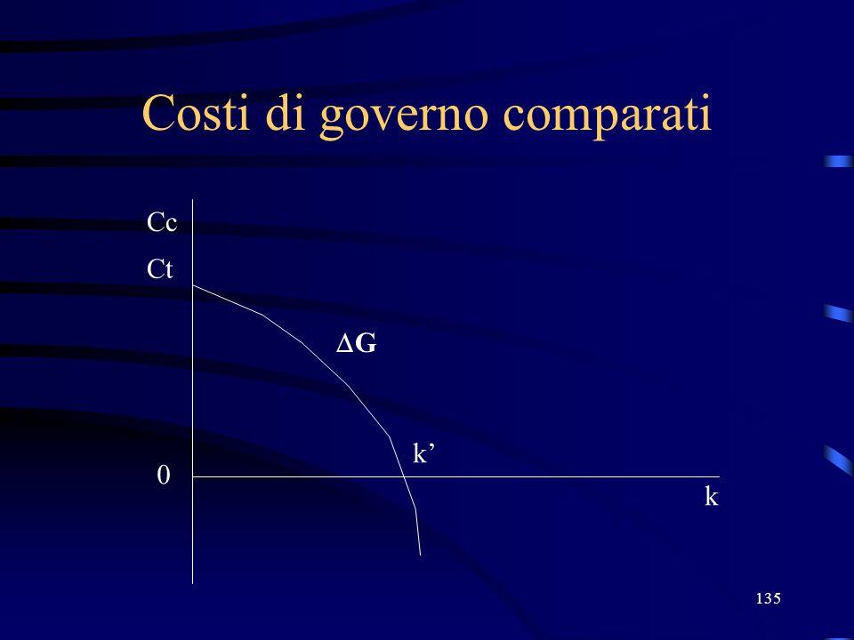 135 Costi di governo comparati Ct Cc 0 k G k