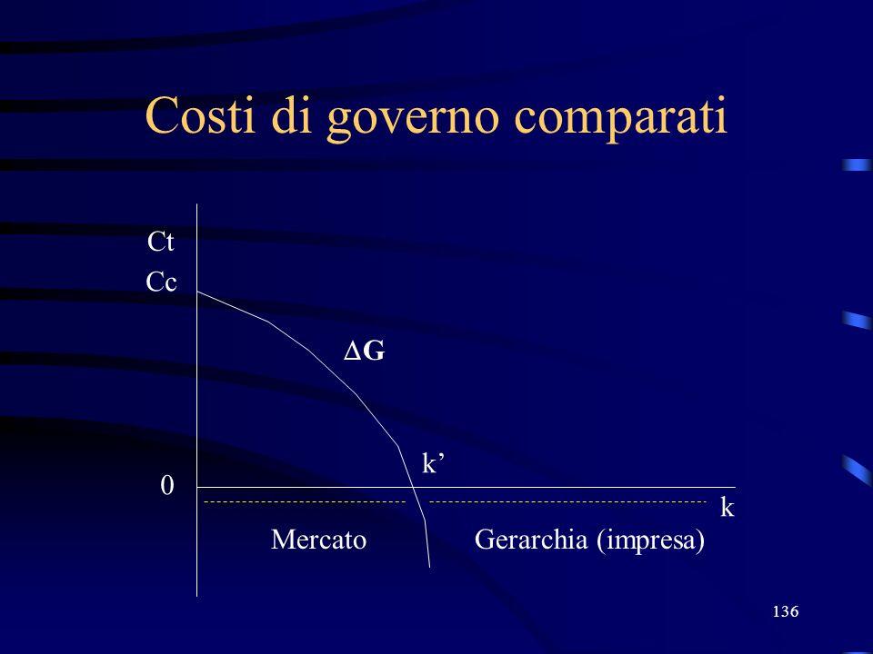 136 Costi di governo comparati Ct Cc 0 k G k MercatoGerarchia (impresa)