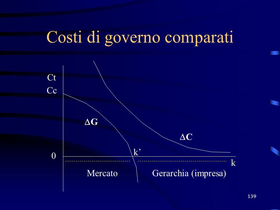 139 Costi di governo comparati Ct Cc 0 k G k MercatoGerarchia (impresa) C