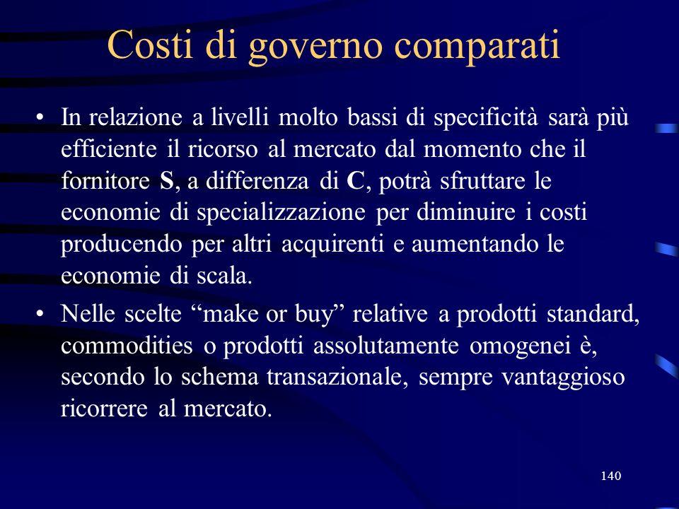 140 Costi di governo comparati In relazione a livelli molto bassi di specificità sarà più efficiente il ricorso al mercato dal momento che il fornitor