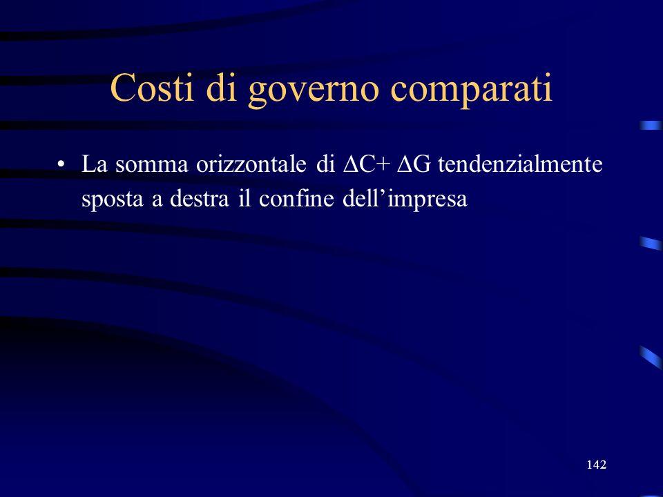 142 Costi di governo comparati La somma orizzontale di C+ G tendenzialmente sposta a destra il confine dellimpresa