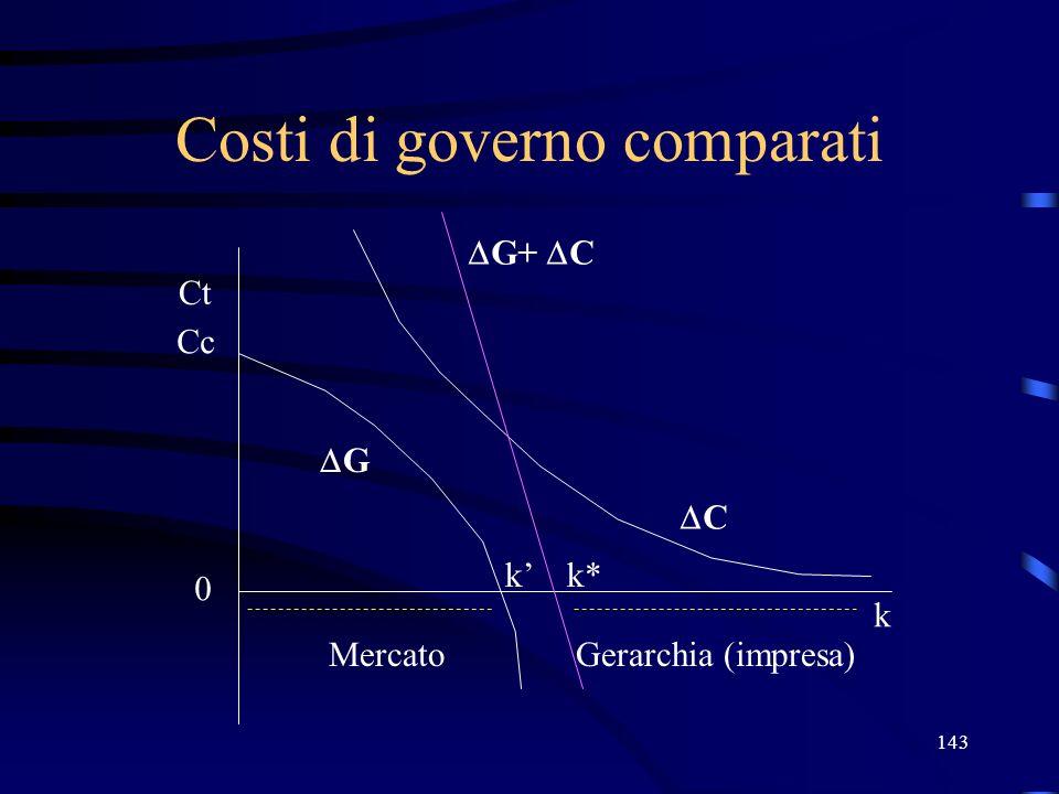 143 Costi di governo comparati Ct Cc 0 k G k MercatoGerarchia (impresa) C G+ C k*