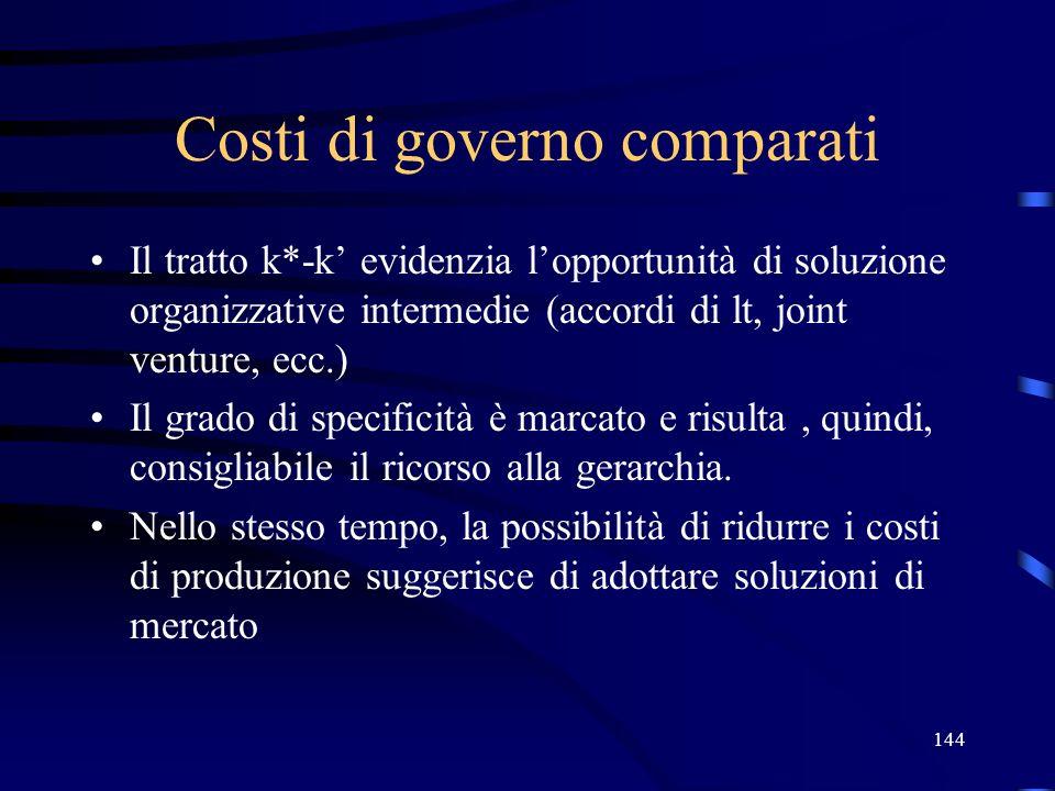 144 Costi di governo comparati Il tratto k*-k evidenzia lopportunità di soluzione organizzative intermedie (accordi di lt, joint venture, ecc.) Il gra