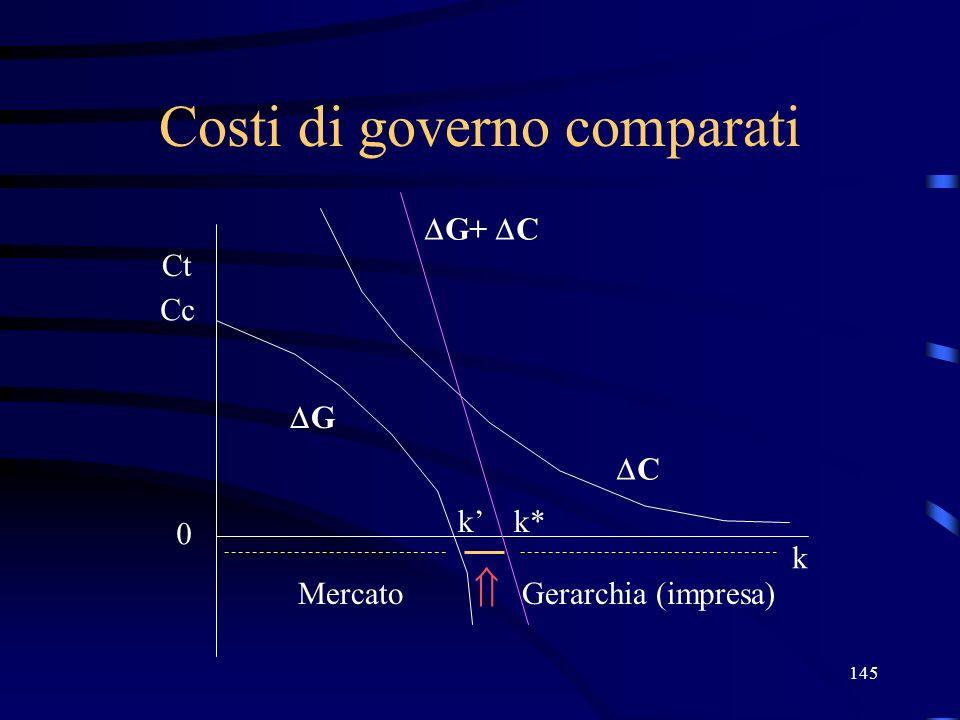 145 Costi di governo comparati Ct Cc 0 k G k MercatoGerarchia (impresa) C G+ C k*