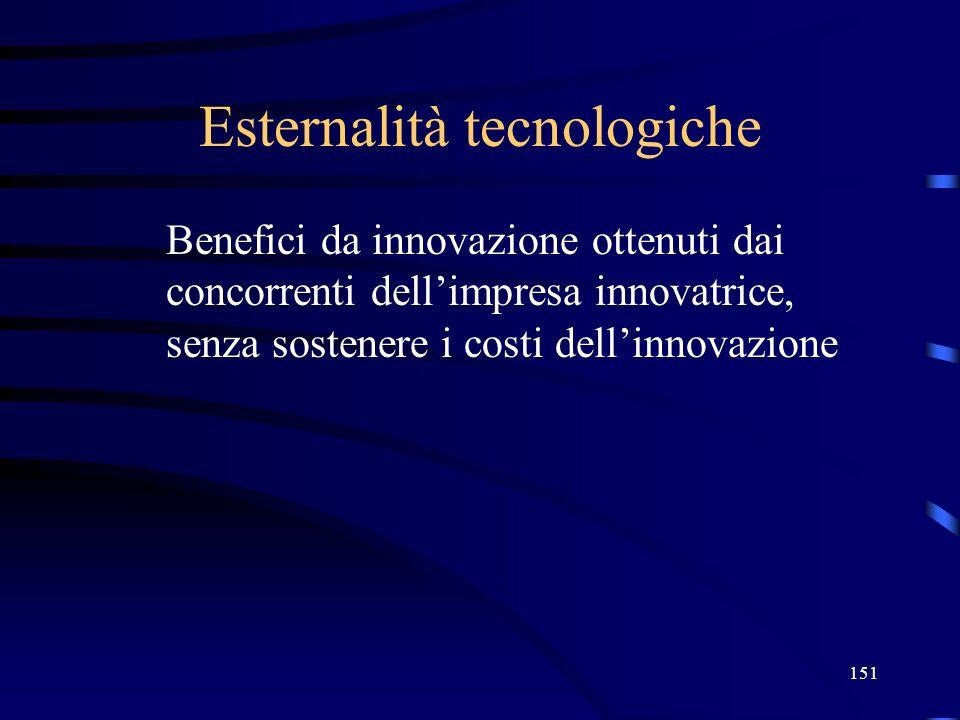151 Esternalità tecnologiche Benefici da innovazione ottenuti dai concorrenti dellimpresa innovatrice, senza sostenere i costi dellinnovazione