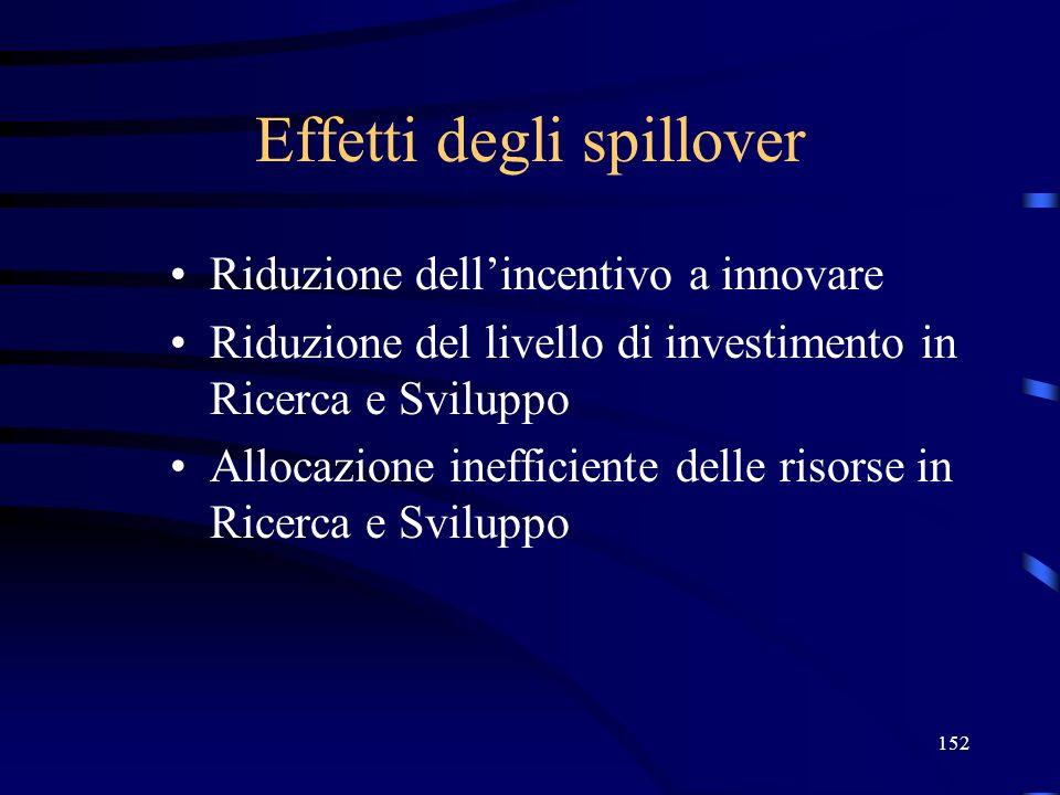 152 Effetti degli spillover Riduzione dellincentivo a innovare Riduzione del livello di investimento in Ricerca e Sviluppo Allocazione inefficiente de