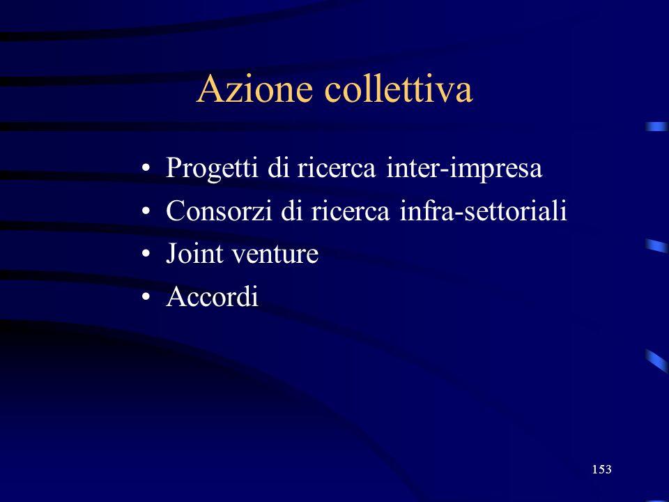 153 Azione collettiva Progetti di ricerca inter-impresa Consorzi di ricerca infra-settoriali Joint venture Accordi