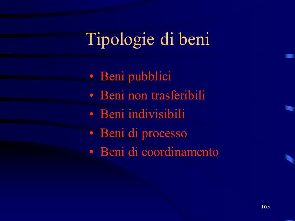 165 Tipologie di beni Beni pubblici Beni non trasferibili Beni indivisibili Beni di processo Beni di coordinamento