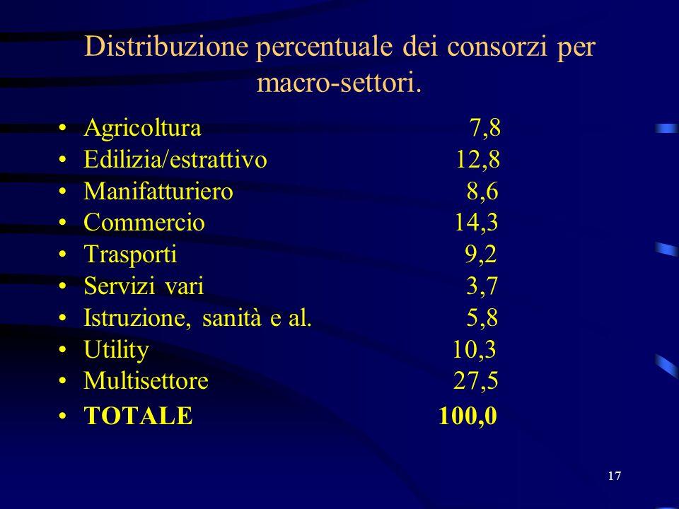 17 Distribuzione percentuale dei consorzi per macro-settori. Agricoltura 7,8 Edilizia/estrattivo 12,8 Manifatturiero 8,6 Commercio 14,3 Trasporti 9,2