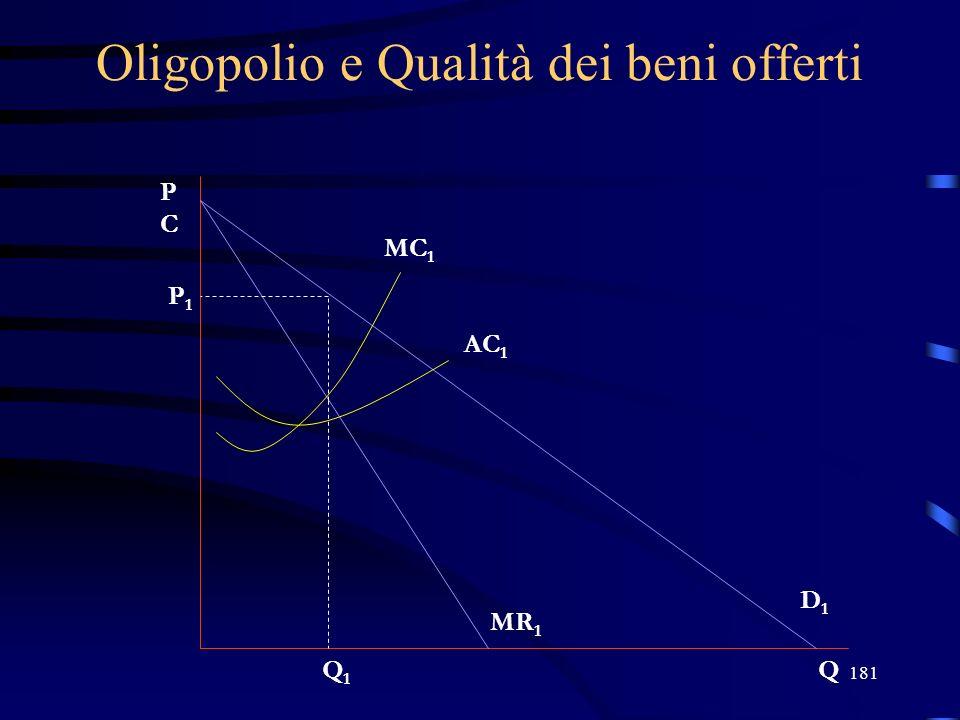 181 Oligopolio e Qualità dei beni offerti PCPC Q MC 1 AC 1 P1P1 Q1Q1 D1D1 MR 1
