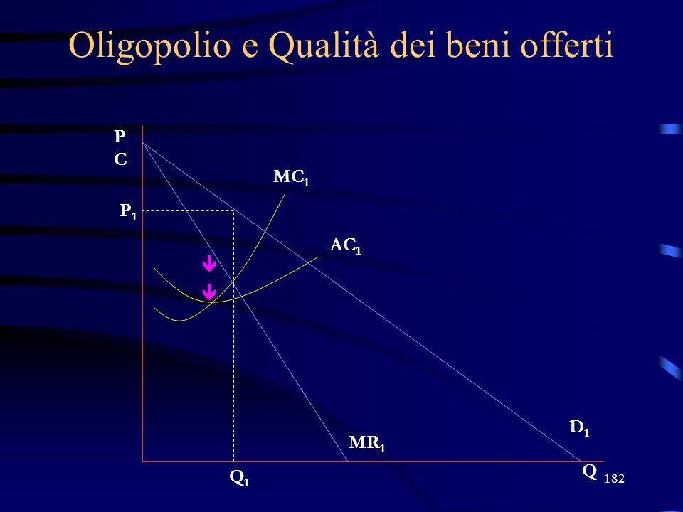 182 Oligopolio e Qualità dei beni offerti PCPC Q MC 1 AC 1 P1P1 Q1Q1 D1D1 MR 1